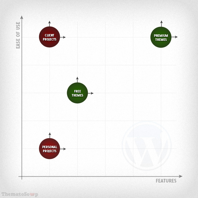 Chart comparing different types of WordPress themes