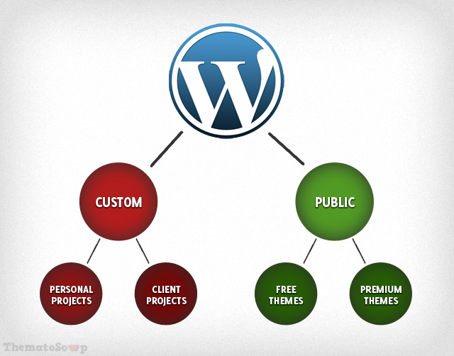 Diagram of WordPress themes categorization